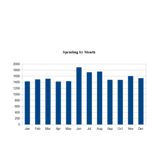 Spending By Month