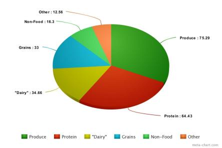 Grocery Tracking Chart